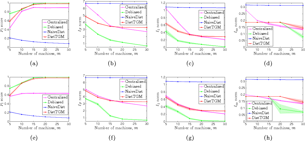Figure 4 for Communication-efficient Distributed Estimation and Inference for Transelliptical Graphical Models