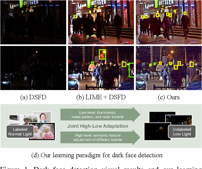 Figure 1 for HLA-Face: Joint High-Low Adaptation for Low Light Face Detection