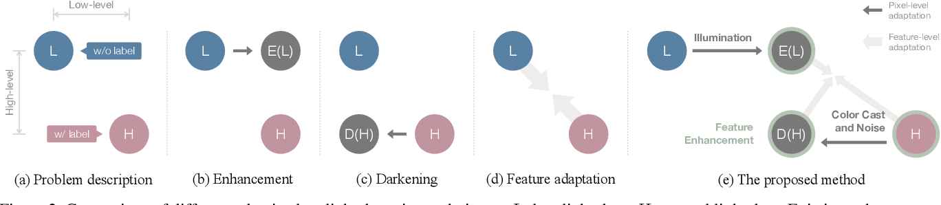 Figure 3 for HLA-Face: Joint High-Low Adaptation for Low Light Face Detection