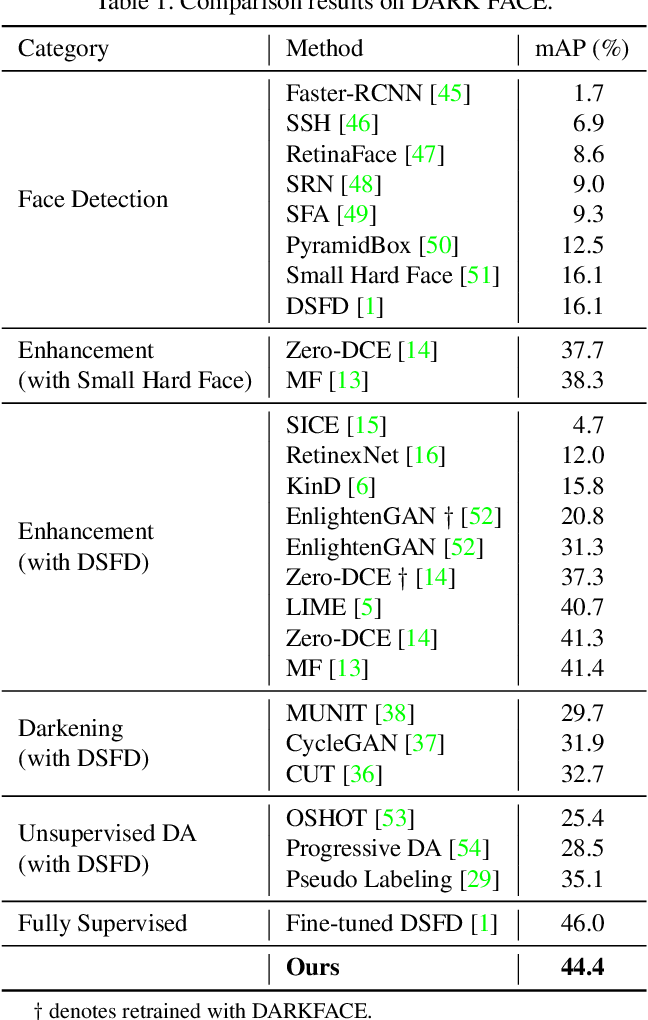 Figure 2 for HLA-Face: Joint High-Low Adaptation for Low Light Face Detection