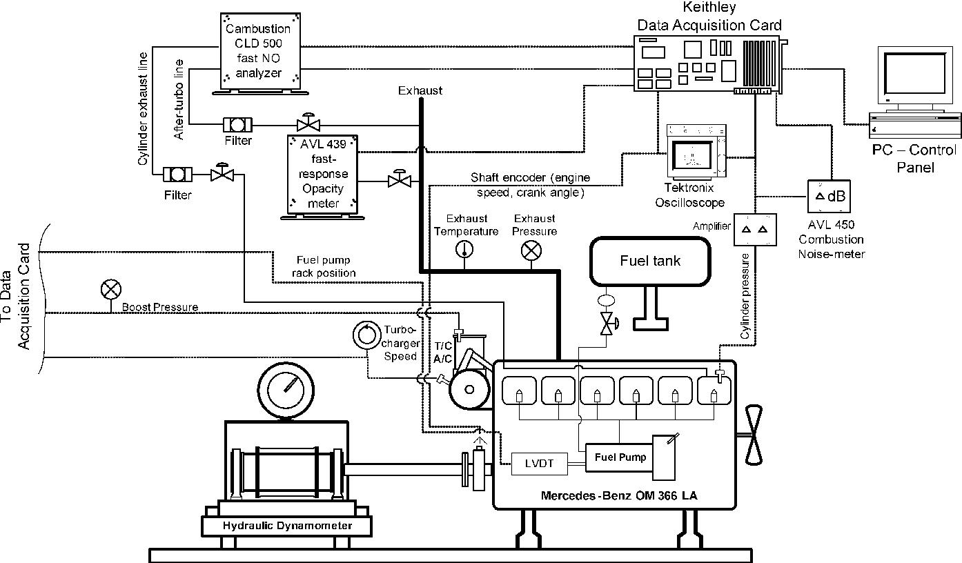 PDF] Experimental Study of Transient Nitric Oxide, Smoke