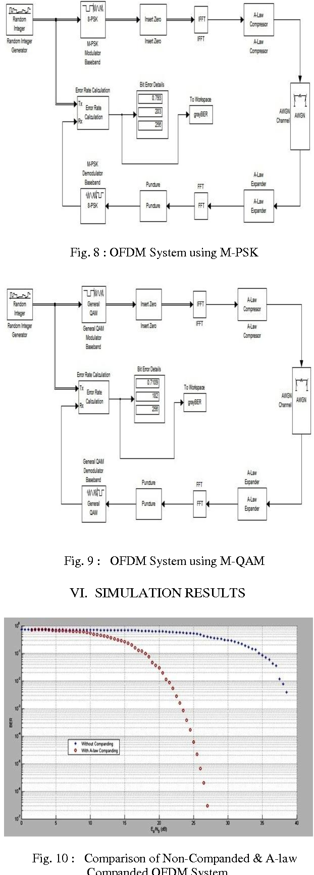 Figure 1 From Comparative Analysis Of Bit Error Rate Ber For M Ary Psk Transmitter Block Diagram Alaw Companded Ofdm With Different Digital Modulation Techniques Semantic Scholar