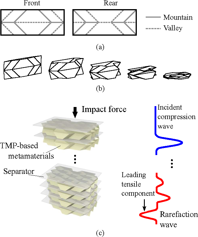 Formation Of Rarefaction Waves In Origami Based Metamaterials