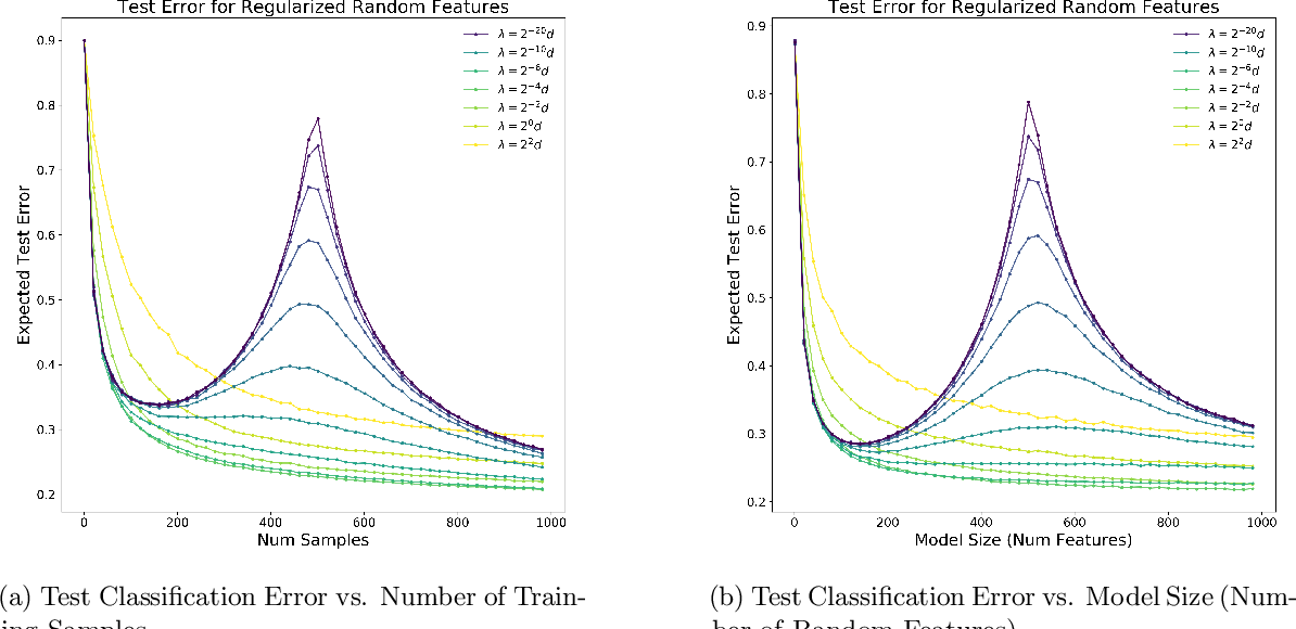 Figure 3 for Optimal Regularization Can Mitigate Double Descent