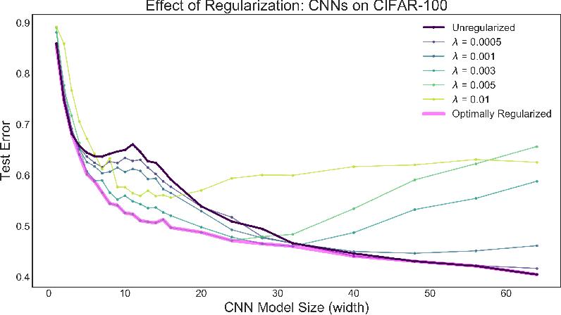 Figure 4 for Optimal Regularization Can Mitigate Double Descent