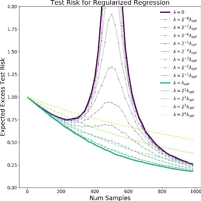 Figure 1 for Optimal Regularization Can Mitigate Double Descent