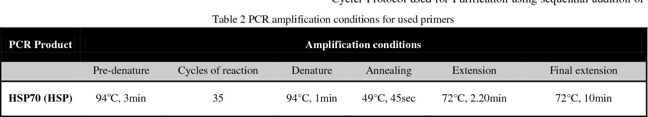 PDF] Comparison of Heat shock Protein gene (HSP70-1