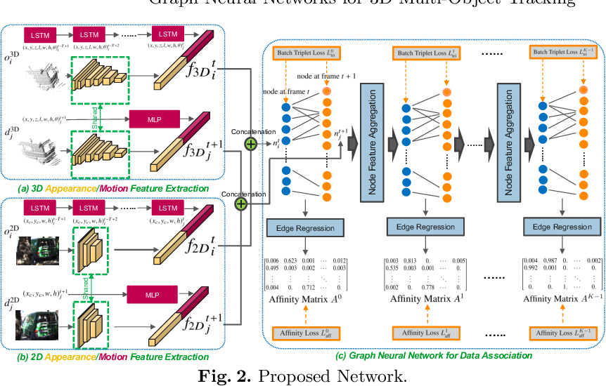 Figure 3 for Graph Neural Networks for 3D Multi-Object Tracking