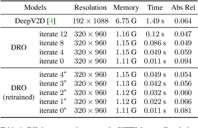 Figure 2 for DRO: Deep Recurrent Optimizer for Structure-from-Motion