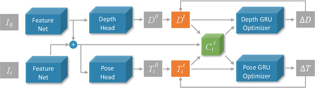 Figure 4 for DRO: Deep Recurrent Optimizer for Structure-from-Motion