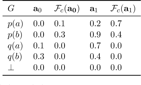 Figure 2 for Learning Explanatory Rules from Noisy Data