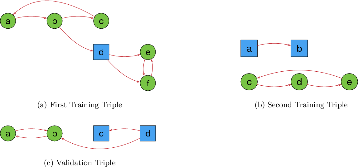 Figure 3 for Learning Explanatory Rules from Noisy Data