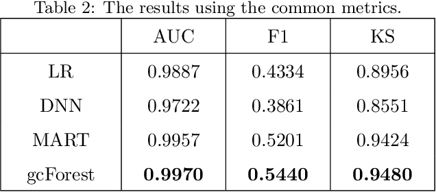 Figure 4 for Distributed Deep Forest and its Application to Automatic Detection of Cash-out Fraud