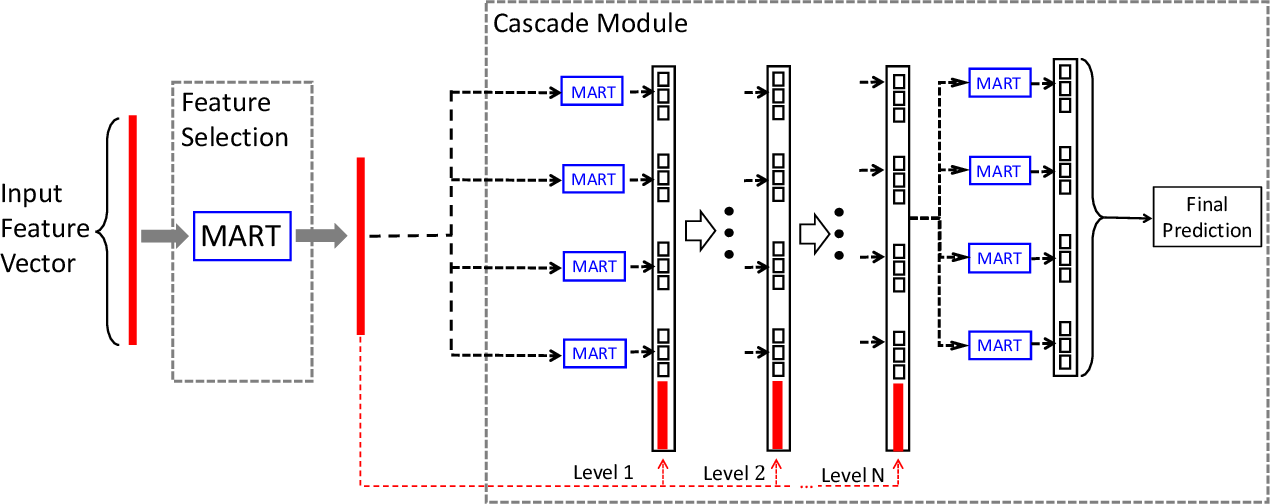 Figure 3 for Distributed Deep Forest and its Application to Automatic Detection of Cash-out Fraud