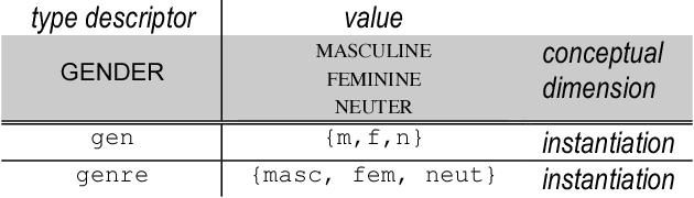 Figure 2 for International Standard for a Linguistic Annotation Framework