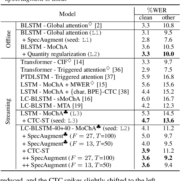 Figure 4 for CTC-synchronous Training for Monotonic Attention Model