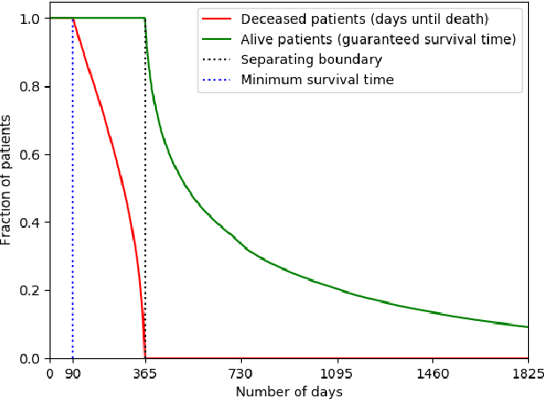 Figure 1 for Improving Palliative Care with Deep Learning