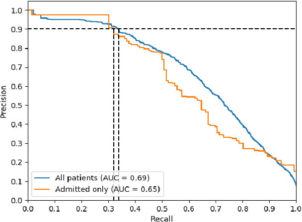 Figure 4 for Improving Palliative Care with Deep Learning
