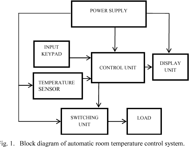 Figure 1 from Design and implementation of a room temperature