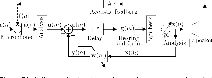 Figure 1 from low delay signal processing for digital hearing aids block diagram showing the signal processing components of a typical digital hearing ccuart Choice Image