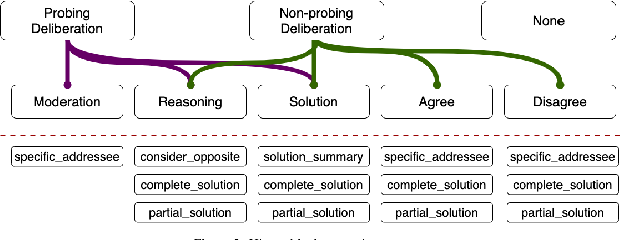 Figure 4 for DeliData: A dataset for deliberation in multi-party problem solving