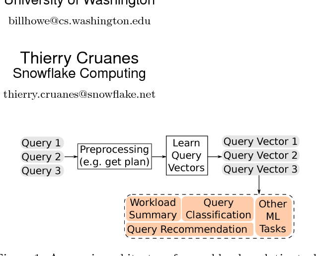 Figure 1 for Query2Vec: An Evaluation of NLP Techniques for Generalized Workload Analytics