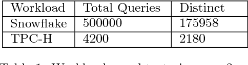 Figure 2 for Query2Vec: An Evaluation of NLP Techniques for Generalized Workload Analytics