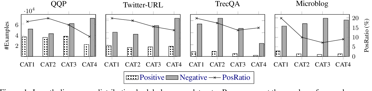 Figure 1 for Exposing Length Divergence Bias of Textual Matching Models