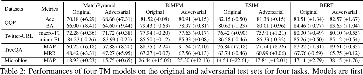 Figure 3 for Exposing Length Divergence Bias of Textual Matching Models