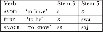 Table 15 from Verbal stem space and verb to noun conversion