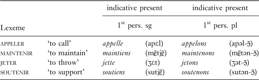 Table 10 from Verbal stem space and verb to noun conversion