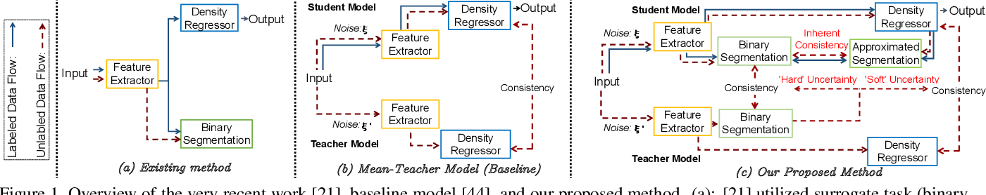 Figure 1 for Spatial Uncertainty-Aware Semi-Supervised Crowd Counting