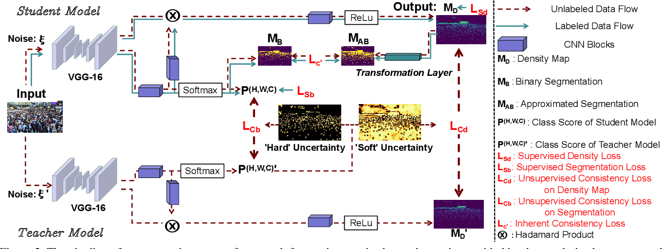 Figure 3 for Spatial Uncertainty-Aware Semi-Supervised Crowd Counting