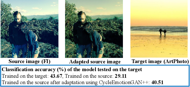 Figure 2 for Emotional Semantics-Preserved and Feature-Aligned CycleGAN for Visual Emotion Adaptation