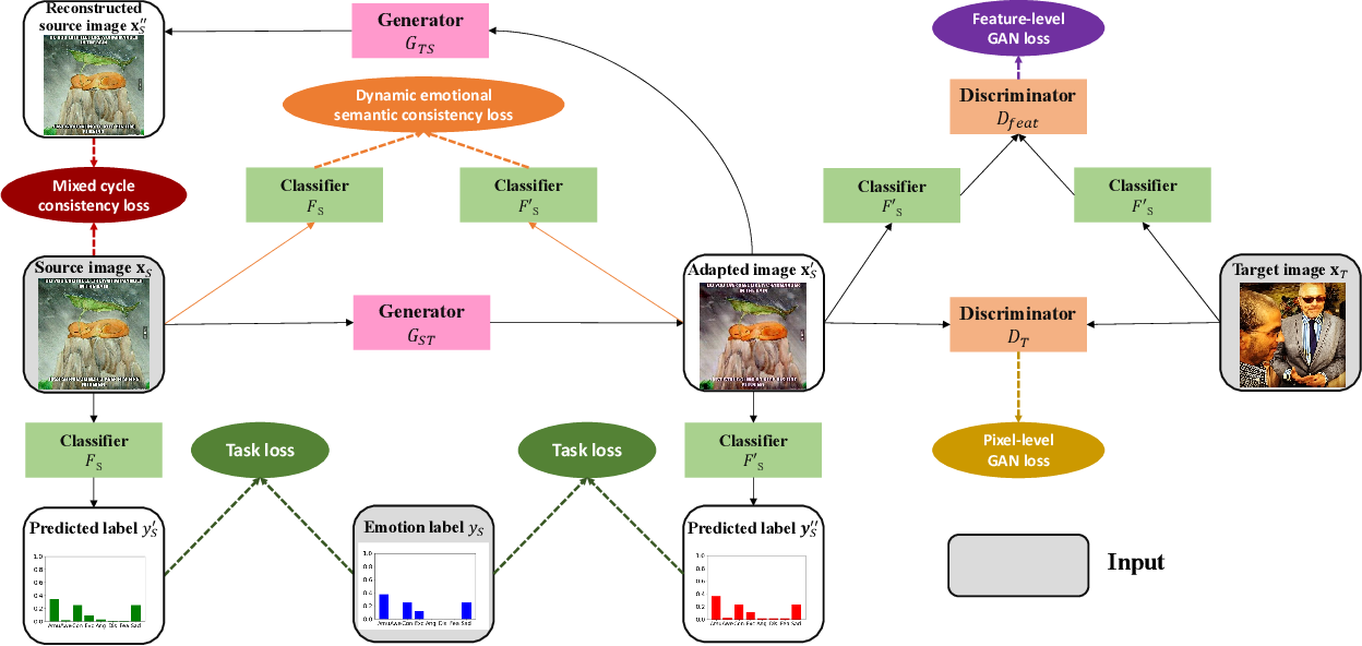 Figure 3 for Emotional Semantics-Preserved and Feature-Aligned CycleGAN for Visual Emotion Adaptation