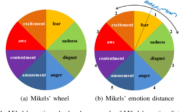 Figure 4 for Emotional Semantics-Preserved and Feature-Aligned CycleGAN for Visual Emotion Adaptation