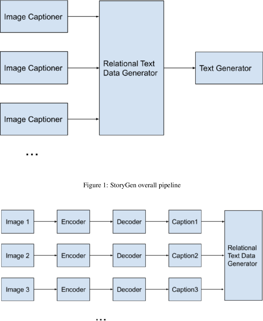 Figure 1 for Multimodal Story Generation on Plural Images