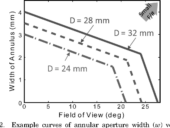 Figure 2 from Ultrathin four-reflection imager  - Semantic Scholar