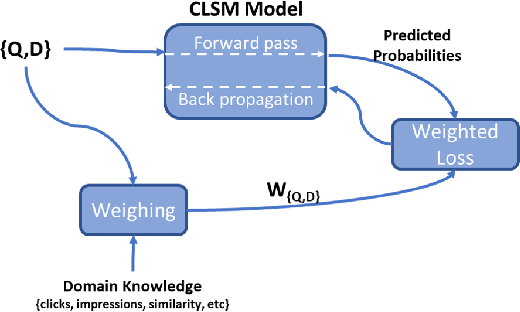 Figure 4 for Learning From Weights: A Cost-Sensitive Approach For Ad Retrieval