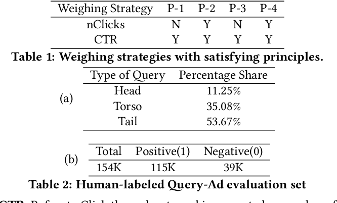 Figure 2 for Learning From Weights: A Cost-Sensitive Approach For Ad Retrieval