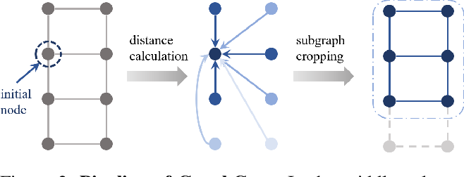 Figure 3 for GraphCrop: Subgraph Cropping for Graph Classification