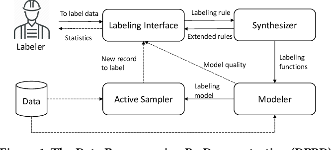 Figure 1 for TagRuler: Interactive Tool for Span-Level Data Programming by Demonstration