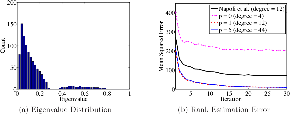 Figure 3 for Distributed Estimation of Generalized Matrix Rank: Efficient Algorithms and Lower Bounds
