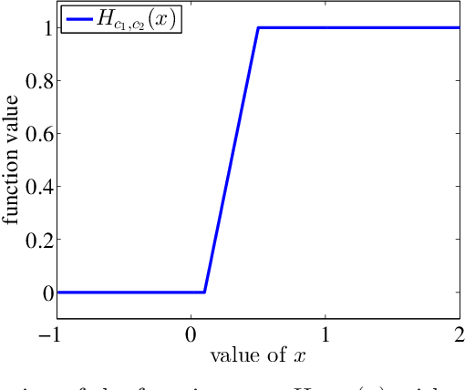 Figure 1 for Distributed Estimation of Generalized Matrix Rank: Efficient Algorithms and Lower Bounds