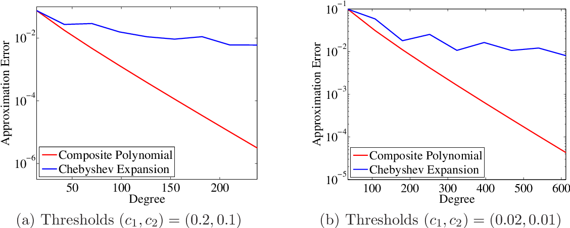 Figure 2 for Distributed Estimation of Generalized Matrix Rank: Efficient Algorithms and Lower Bounds
