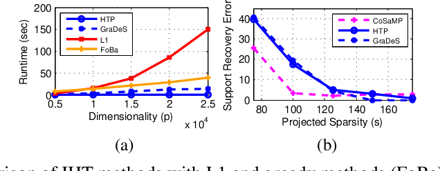 Figure 1 for On Iterative Hard Thresholding Methods for High-dimensional M-Estimation