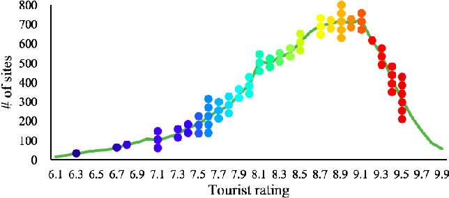 Figure 4 for Happy Travelers Take Big Pictures: A Psychological Study with Machine Learning and Big Data