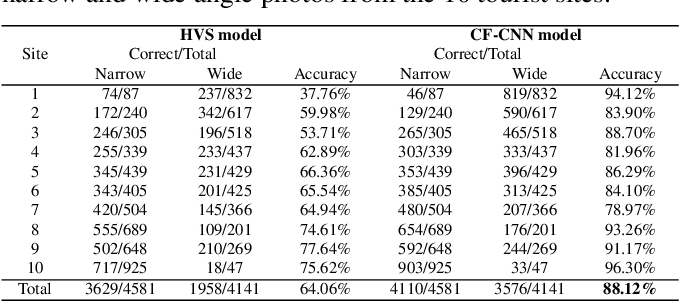 Figure 3 for Happy Travelers Take Big Pictures: A Psychological Study with Machine Learning and Big Data
