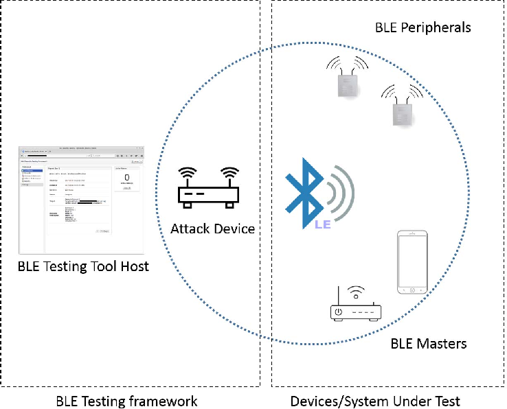 Figure 1 from Bluetooth Low Energy Devices Security Testing