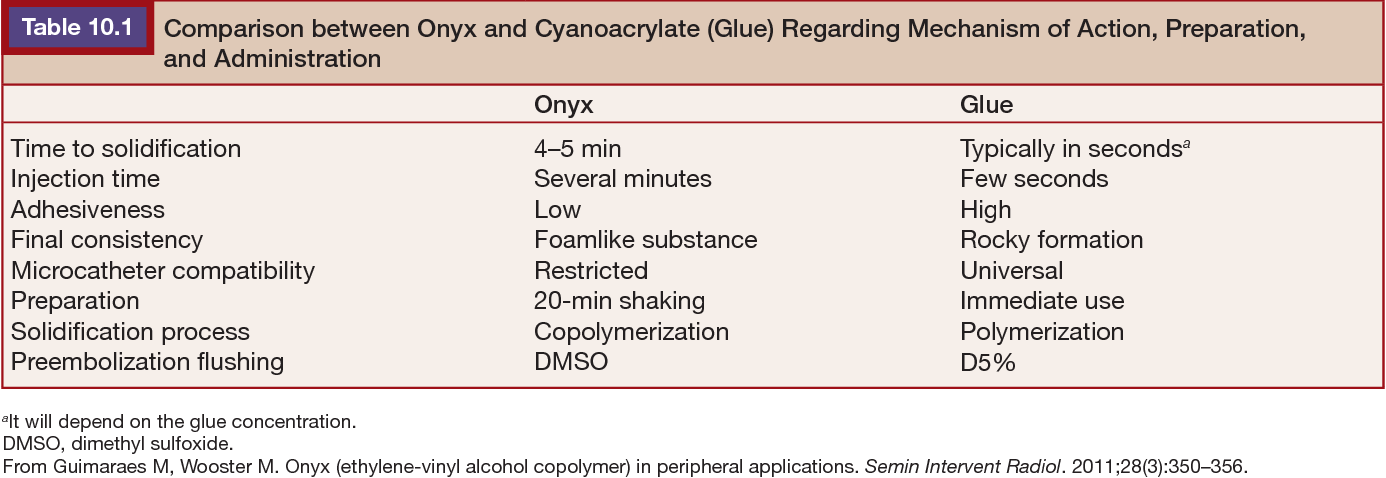 Table 10 1 from EVOH / DMSO in Peripheral Application 10 - Semantic